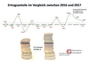 Vergleich: Österreich September 2016 und 2017