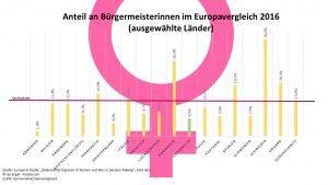 Europaweit liegt der Durchschnitt bei Bürgermeisterinnen bei 13,4 Prozent, in Österreich nur bei 6,6 Prozent. (Quelle: Europarat, Grafik: Kommunalnet)