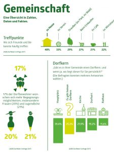 Wo befinden sich die Treffpunkte der Dorfbevölkerung? ©Dorfleben-Report