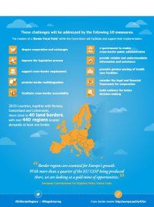 """Durch die Anlaufstelle """"Grenze"""" sollen Faktoren wie eine intensive Zusammenarbeit der Grenzregionen und bessere Arbeitsbedingungen für Bürger hergestellt werden. (Bild: Europäische Kommission)"""