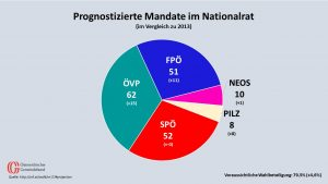 Demnach könnte die SPÖ Platz zwei nach der Auszählung der Briefwahlkarten zurückerobern und die bisherige Mandatszahl behalten. ÖVP und FPÖ haben deutlich an Mandaten im Nationalrat dazugewonnen. Ein Mandat mehr könnte den NEOs winken, die Liste Pilz hat auf Anhieb acht Sitze. (Quelle ORF, Grafik: Kommunalnet)