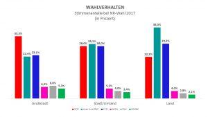 Der Vergleich macht deutlich, dass die ÖVP im Vergleich zu 2013 nicht nur am Land stark war, sondern auch in der Stadt dazugewinnen konnte. Dennoch ist die SPÖ in der Stadt deutlich auf Platz 1. (Quelle: APA/Grafik: Kommunalnet)