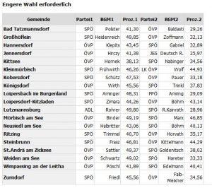 In 19 Gemeinden müssen die Bürger am 29. Oktober nochmal zu den Wahlurnen schreiten. (Quelle: http://wahl.bgld.gv.at/wahlen/gr20171001.nsf/vwEngereWahl)