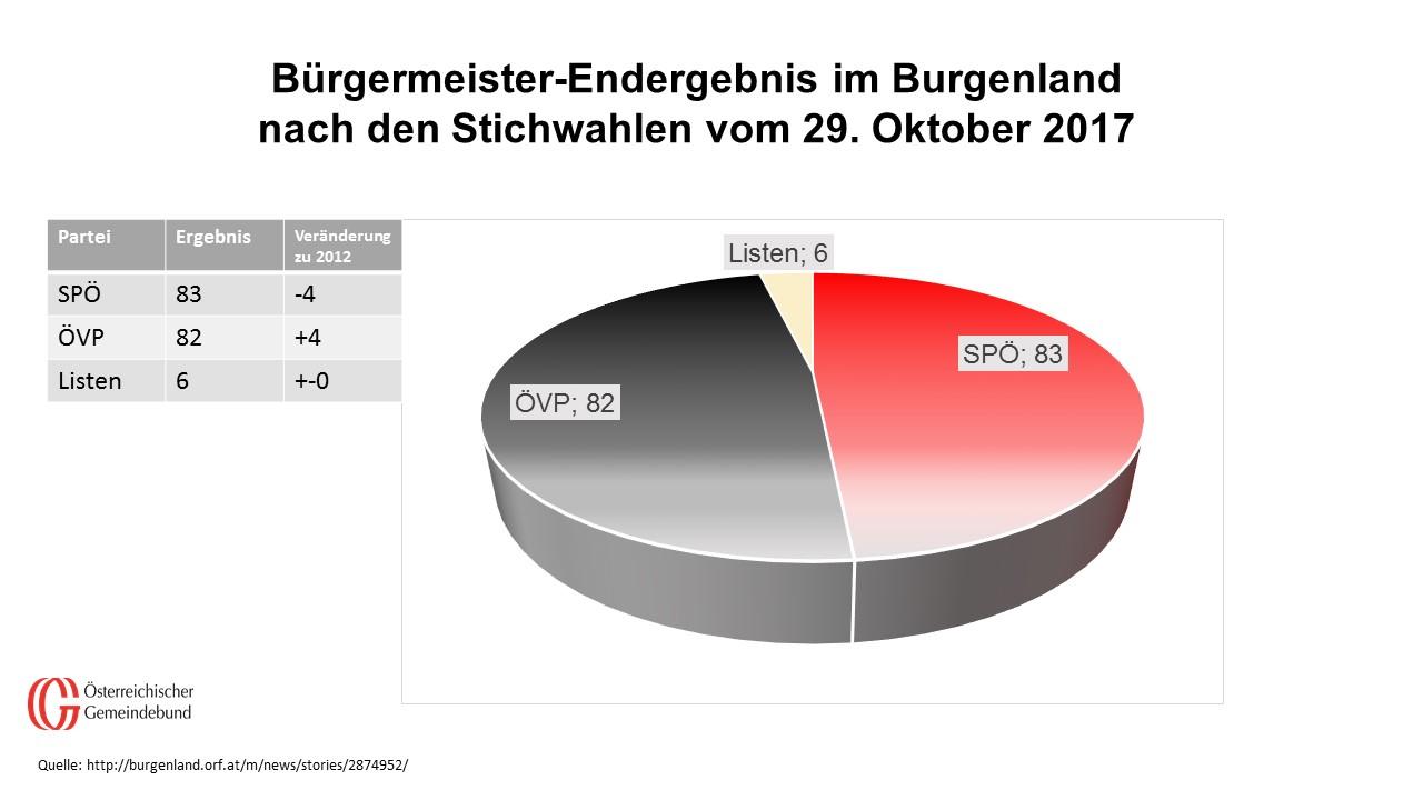 Die SPÖ hat um einen Bürgermeister Vorsprung vor der ÖVP. Die ÖVP konnte vier Bürgermeistersessel dazugewinnen.