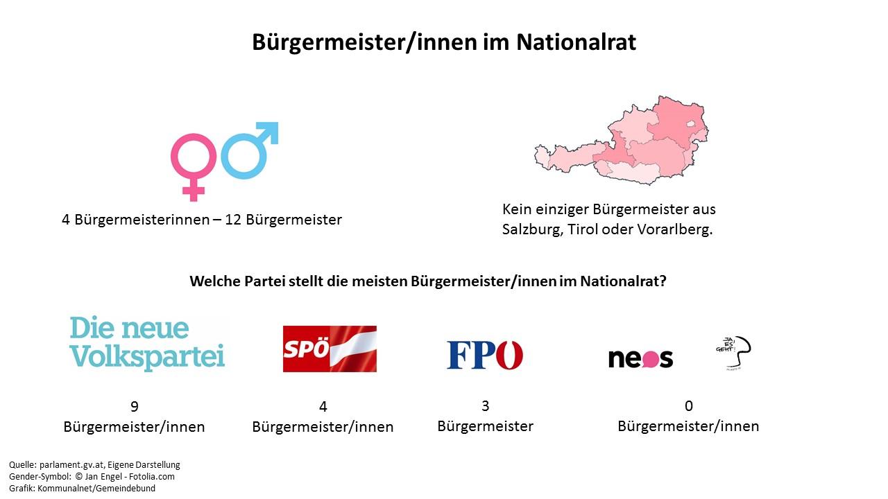 Von der ÖVP finden sich die meisten Bürgermeister/innen im Nationalrat. (Quelle: parlament.gv.at, Grafik: kommunalnet.at, Gender-Symbol: © Jan Engel - Fotolia.com)