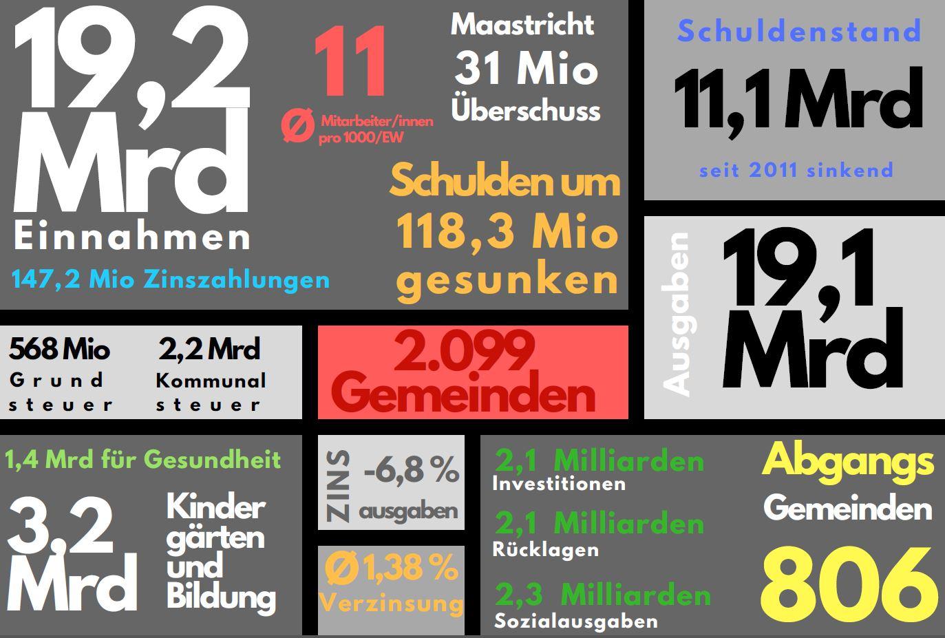 Die wichtigsten Finanzdaten der Gemeinden auf einen Blick. (Quelle: Gemeindefinanzbericht, Grafik: Gemeindebund)