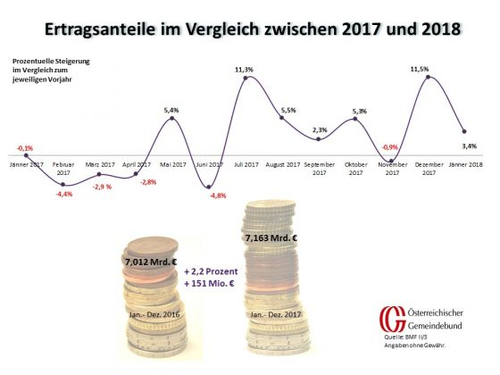 Vergleich: Österreich Jänner 2017 und 2018