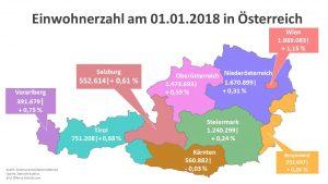 Kärnten ist das einzige Bundesland, das im Jahr 2017 einen Bevölkerungsrückgang aufweist. (Grafik: Kommunalnet, Quelle: Statistik Austria, Bild: ©Alois-Fotolia.com)