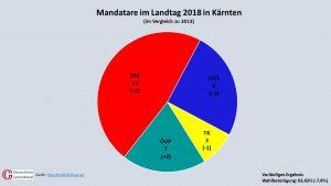 Die Mandatare im Landtag 2018 im Vergleich zu 2013. (Quelle: kaernten.gv.at, Grafik: Kommunalnet/Gemeindebund)