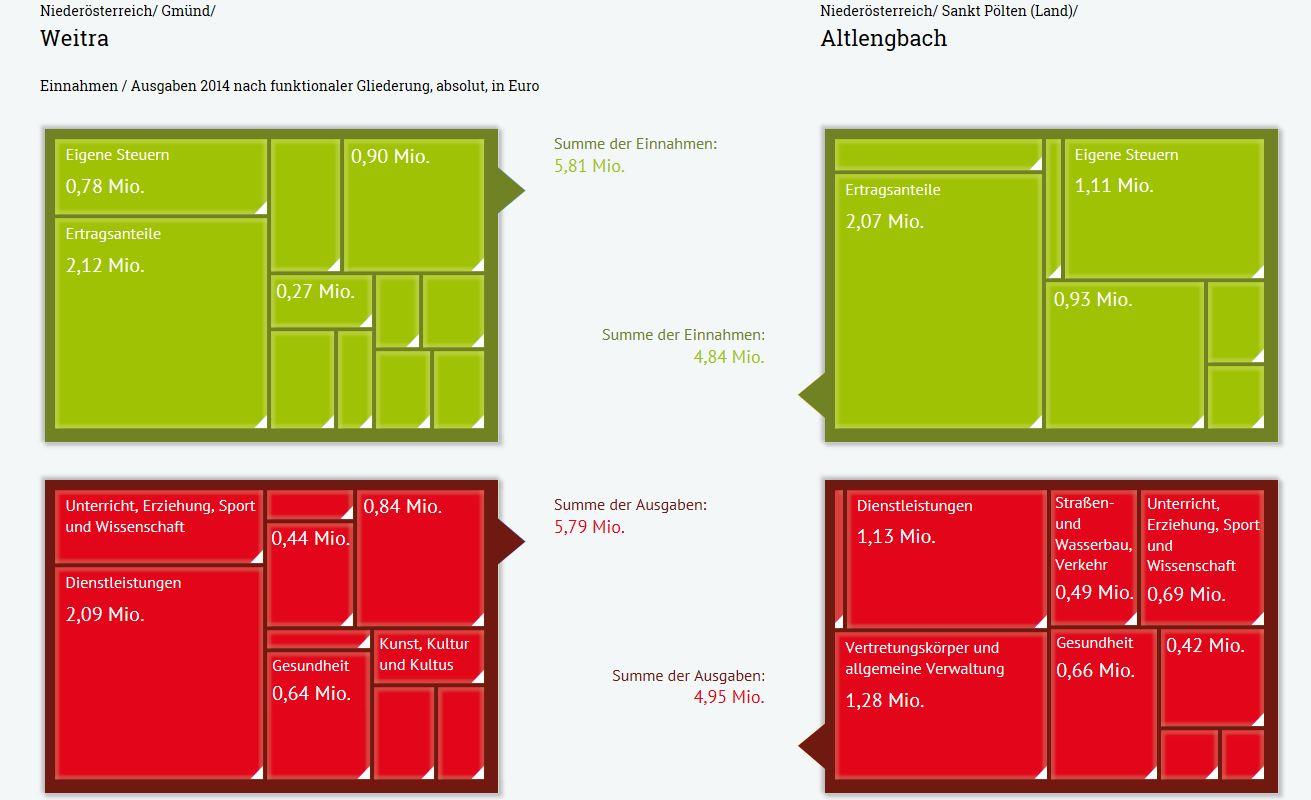 Gemeindefinanzen_Weitra-Altlengbach_Screensshot