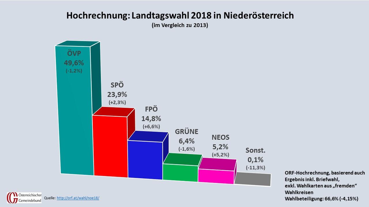 Die ÖVP blieb bei der NÖ Landtagswahl die stärkste Kraft. Trotz leichter Verluste, liegt sie klar vor SPÖ und FPÖ. Weiterhin im Landtag sind die Grünen vertreten, während die NEOS erstmals den Einzug schafften. (Quelle: ORF/SORA, Grafik: Kommunalnet)