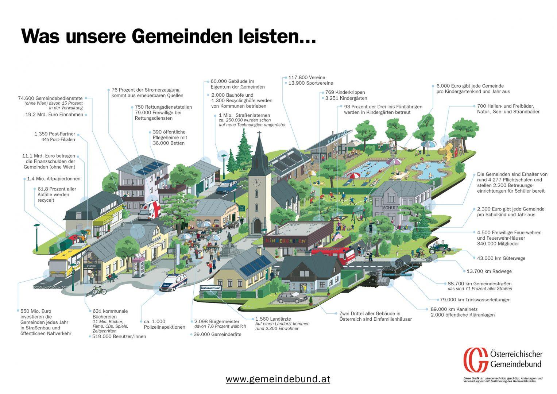 Gemeindegrafik 2018: Was unsere Gemeinden leisten