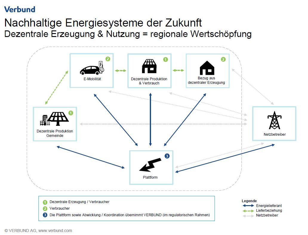 Die Energiesysteme befinden sich gerade in einem Veränderungsprozess. Gemeinden können mit ihren Ideen aktiv dazu beitragen.