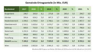 Prognose der Ertragsanteile in den kommenden Jahren. ©Gemeindebund