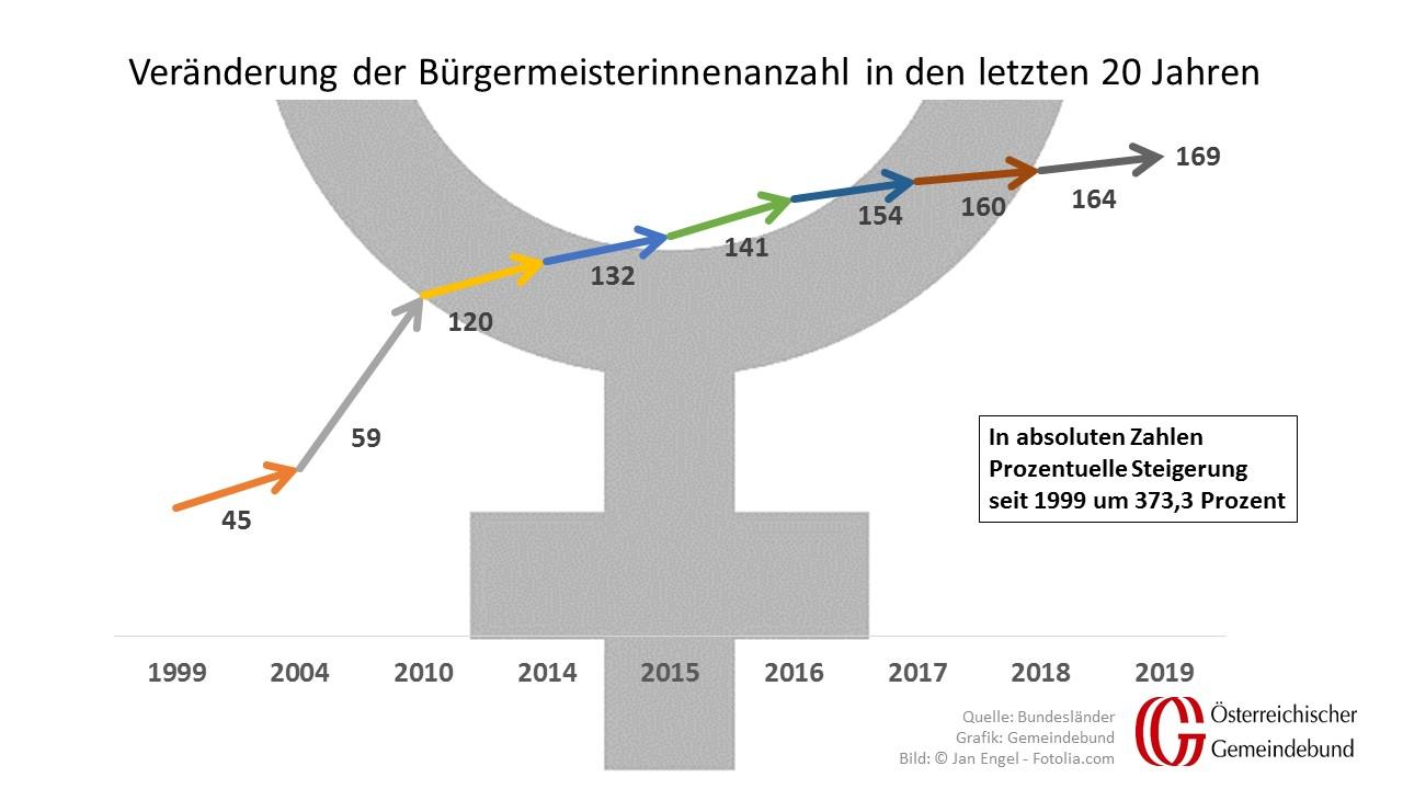 In den letzten 20 Jahren hat sich die Zahl der Bürgermeisterinnen fast vervierfacht, liegt aber dennoch immer noch unter zehn Prozent. (Quelle: Homepages der Gemeinden, Grafik: Gemeindebund)