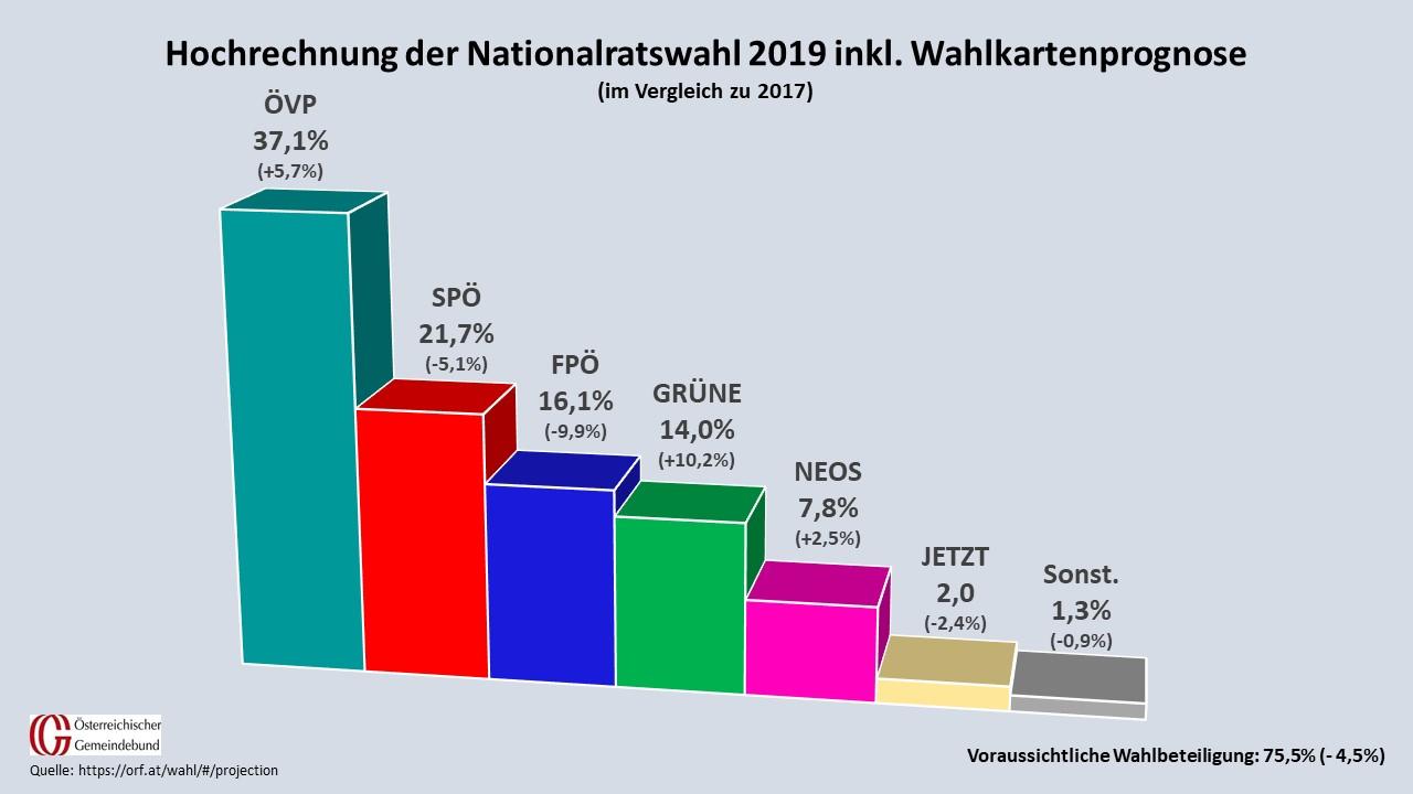 Mit deutlichen Vorsprung konnte sich die ÖVP den Wahlsieg sichern. Am zweiten Platz steht die SPÖ, gefolgt von FPÖ und den Grünen. (Quelle: ORF, Grafik: Gemeindebund)