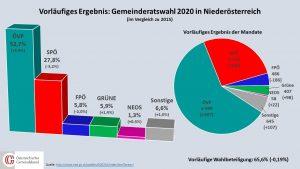 In den niederösterreichischen Gemeinden geht die ÖVP insgesamt als Gewinner hervor. © noe.gv.at/Grafik: Österreichischer Gemeindebund