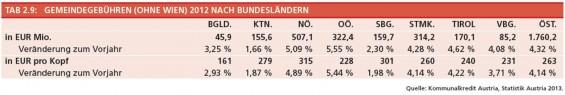 10-Gemeindegebuehren-ohne-Wien-2012-nach-BL