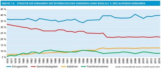 10_Grafik1-9_Struktur_der_Einnahmen