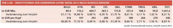 11-Investitionen-der-Gemeinden-ohne-Wien-2012-nach-BL
