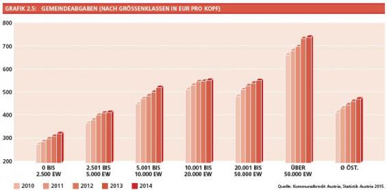 11_Grafik2-5_Gemeindeabgaben