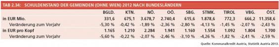 12-Schuldenstand-der-Gemeinden-ohne-Wien-2012-nach-BL