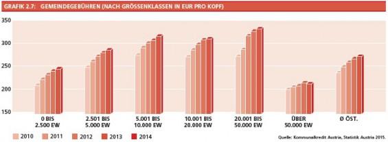 12_Grafik2-7_Gemeindegebuehren