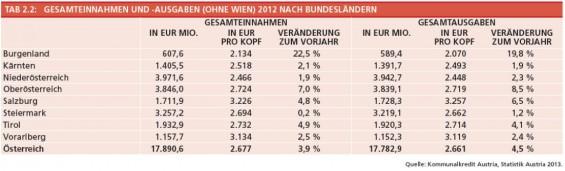 13-Gesamteinnahmen-und-ausgaben-ohne-Wien-2012-nach-BL