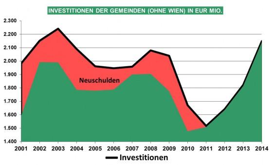 15_Grafik_Investitionen_der_Gemeinden