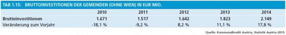 16_Tab1-15_Bruttoinvestitionen_der_Gemeinden