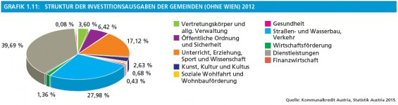 17_Grafik1-11_Struktur_der_Investitionsausgaben