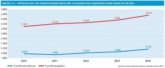 18_Grafik1-4_Entwicklung_der_Transfereinnahmen