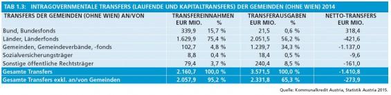 19_Tab1-3_Intragovernmentale_Transfers