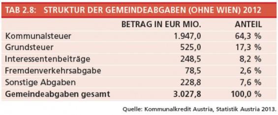 2-Struktur-der-Gemeindeabgaben-ohne-Wien
