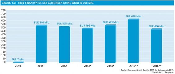 20_Grafik1-2_Freie_Finanzspritze