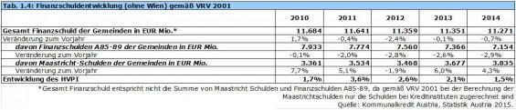 22_Tab1-4_Finanzschuldentwicklung