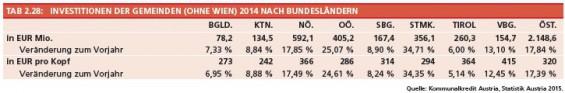 29_Tab2-28_Investitionen_der_Gemeinden_nach_BL