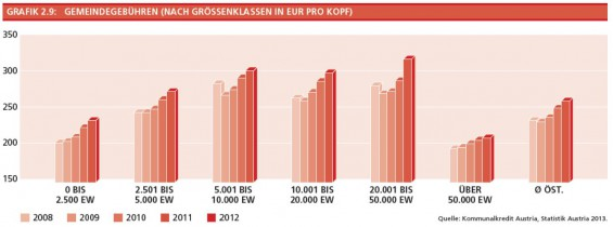 3-Gemeindegebuehren-nach-Groessnklassen-in-EUR-pro-Kopf