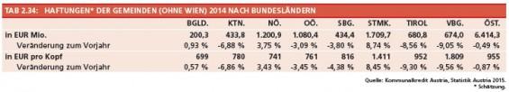 31_Tab2-34_Schuldenstand_der_Gemeinden_nach_BL