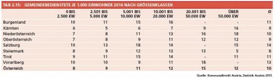 32_Tab2-15_Gemeindebedienstete_je_1000_EW_2014_nach_Groessenklassen
