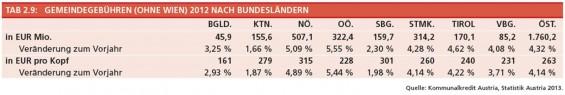 4-Gemeindegebuehren-ohne-Wien-2012-nach-BL