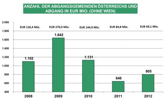 5-Anzahl-der-Abgangsgemeinden-Oe-und-Abgang-in-EUR-Mio
