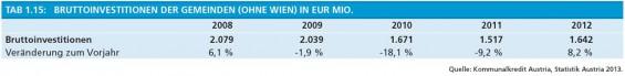 6-Bruttoinvestitionen-der-Gemeinden-ohne-Wien-in-EUR-Mio