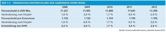 7-Finanzschuldenentwicklung-der-Gemeinden-ohne-Wien