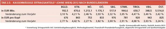 8-Kassenmaeßige-Ertragsanteile-ohne-Wien-2012-nach-BL