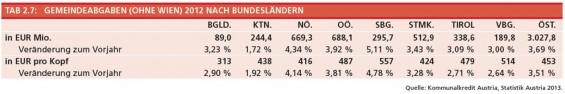 9-Gemeindeabgaben-ohne-Wien-2012-nach-BL