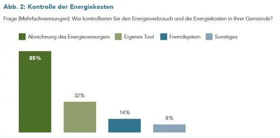 Abb-2_Kontrolle_der_Energiekosten