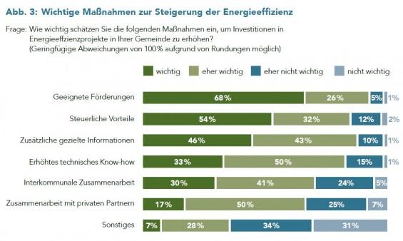Abb-3_Wichtige_Maßnahmen_zur_Steigerung_der_Energieeffizienz