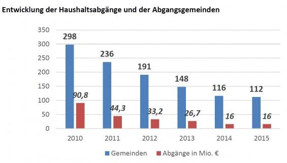 Abgangsgemeinden_OOEGemeinden_Quelle_OOE-Gemeindebund