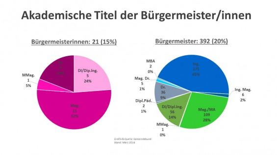 Akademische_Titel_der_Buergermeister-innen